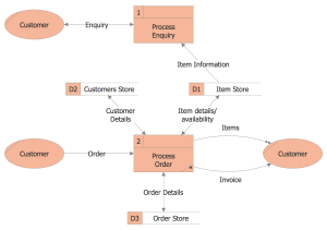 Сlassic business Process Modeling Solution | ConceptDraw