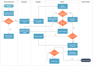 CrossFunctional Flowcharts Solution | ConceptDraw