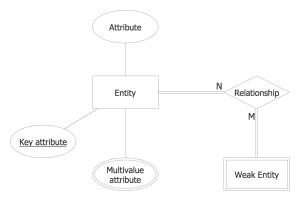Entity Relationship Diagram (ERD) Solution   ConceptDraw