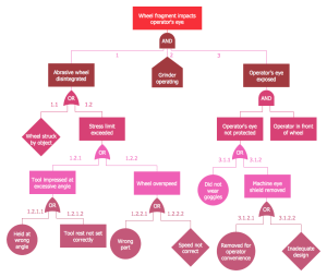 Fault Tree Analysis Diagrams Solution | ConceptDraw