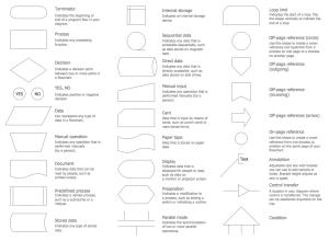 Flowchart design Flowchart symbols, shapes, stencils and