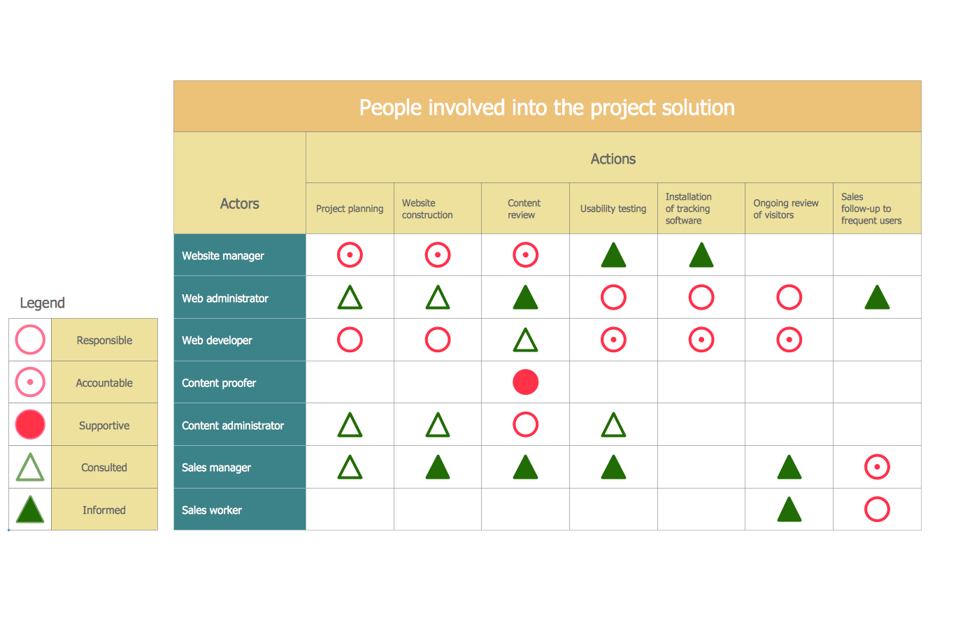 Project Prioritization Matrix