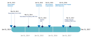 Timeline Diagrams Solution | ConceptDraw