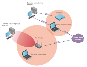 Wireless Networks Solution | ConceptDraw