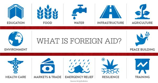 5 things you need to know about foreign aid - Concern