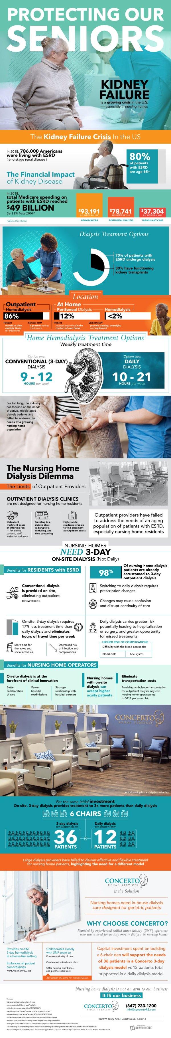 Dialysis in Nursing Homes