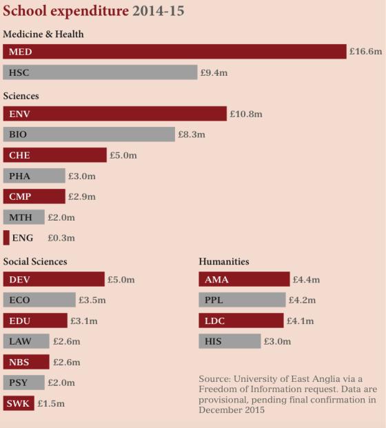 UEA schools funding. Infographic: supplied.