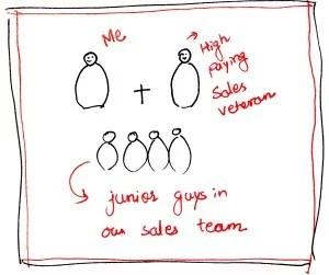 Growing Sales Team