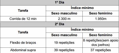 Exame de Aptidão Física da EsSA