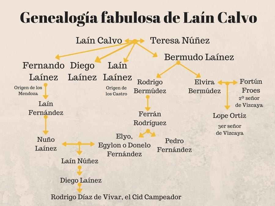 Genealogía de Laín Calvo