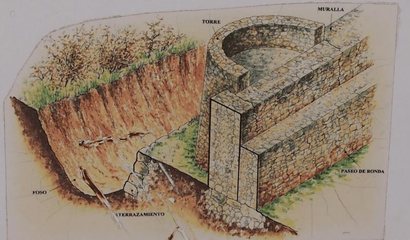 Esquema estructura fortaleza Tedeja