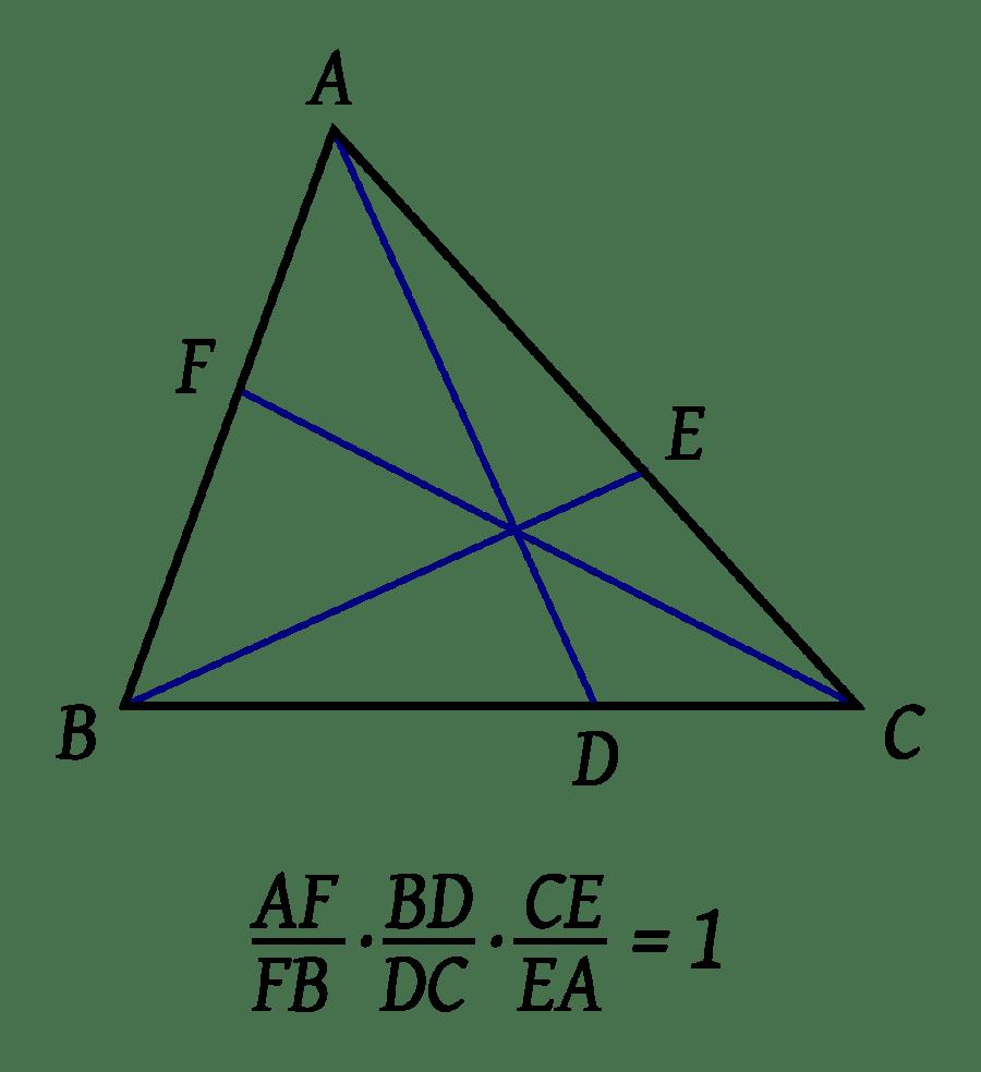 Teorema de Ceva, formulado primeramente por al-Mu'tamín de Zaragoza