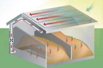 Schema der Trockenanlage Jumbosolar für die Produktion von Pellets. Kollektoren auf dem Dach erwärmen die Luft. Über einen Ventilator wird sie in ein Rohr geleitet, das in einer Lanze mündet. Diese verteilt die warme Luft unter die Sägespäne.