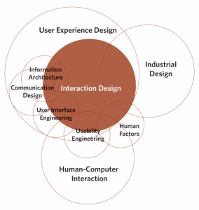 A diagram by Dan Saffer depciting what he thinks interaction design consists of