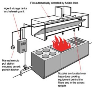 Commercial Kitchen Hood & Vent Installation | Kitchen Fire Suppression System | New Jersey