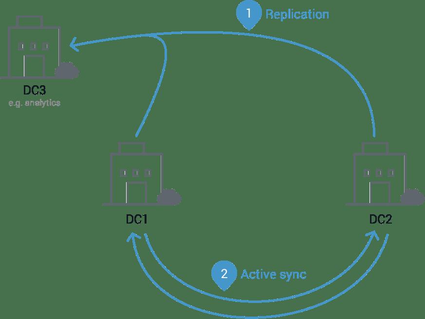 Multi-Datacenter Replication for Apache Kafka | Confluent