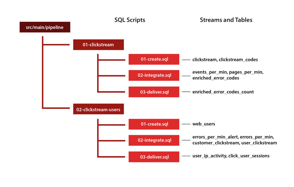 Figure 2. Mapping streams and tables to a SQL script hierarchy