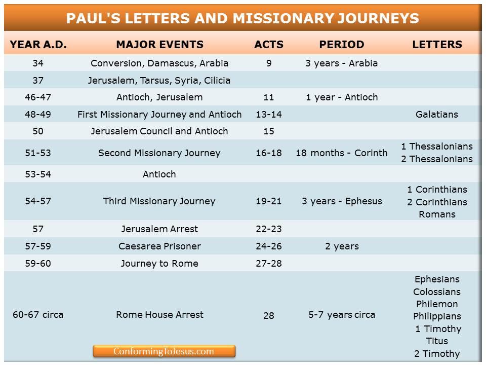 Life Apostle Paul Timeline