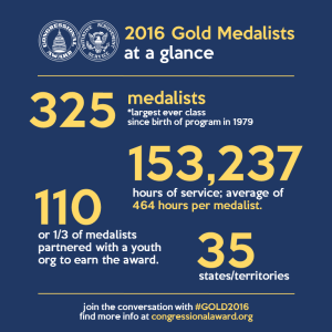 Gold_2016_Medalist_Stats