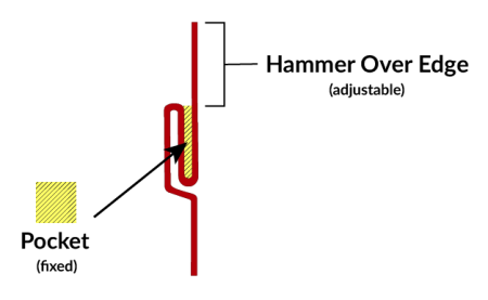 Comparing the Pocket Depth and Hammer Over Edge on Pittsburgh Machines
