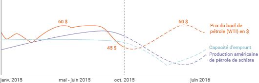 Lien entre capacité d'emprunt et production de pétrole de schiste