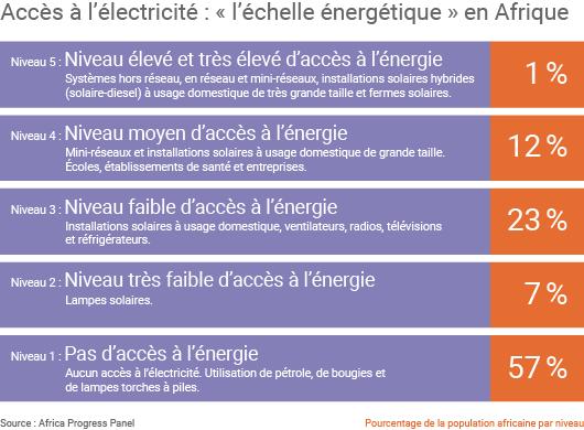 Accès à l'électricité