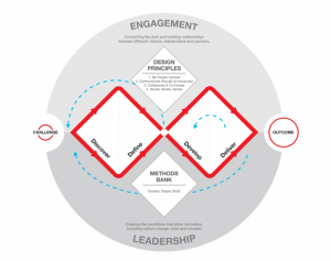 Design Council Double Diamond Model