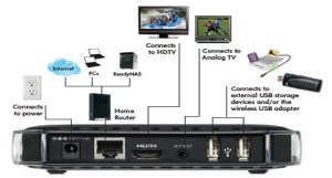 The Settop Box to Have: Netgear's Digital Entertainer Live (EVA2000) | CONNECTED HOME WORLD
