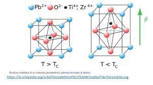 figura 1: struttura cristallina materiale piezoelettrico