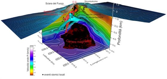 Figura 2 – Modello schematico 3D della struttura interna dello Stromboli