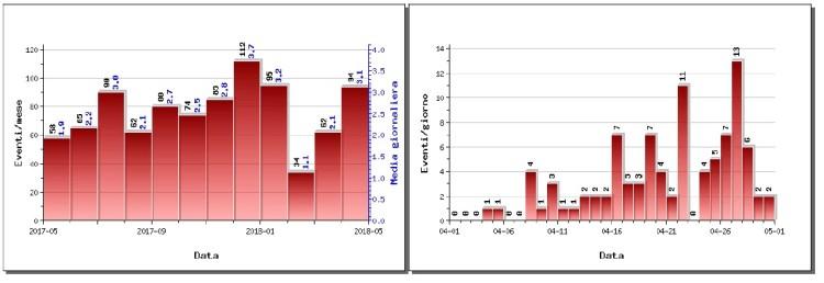 A sinistra il numero di eventi registrati al Vesuvio nel corso degli ultimi 12 mesi (in totale 911), mentre a destra quelli avvenuti nell'ultimo mese (in totale 94), da bollettino sorveglianza INGV Vesuvio Aprile 2018