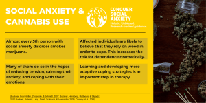 Almost every 5th person with social anxiety disorder smokes weed. (1) 3 Almost every 5th person with social anxiety disorder smokes weed. 1