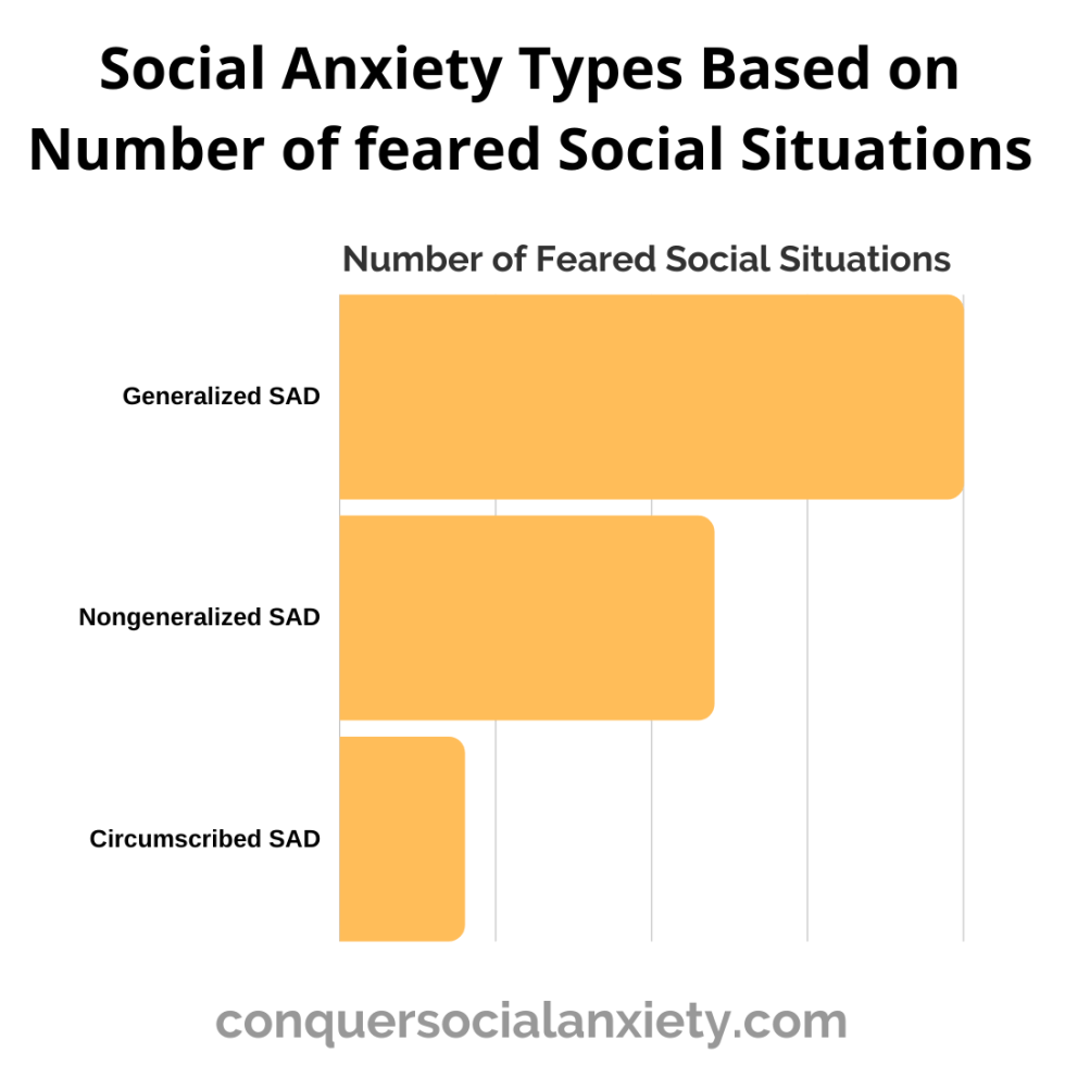 Based in the number of feared social situations, a person suffers from generalized, nongeneralized, or circumscribed social anxiety disorder.