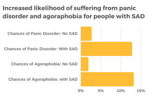 People with social anxiety disorder have an increased chance of also suffering from panic disorder and agoraphobia.
