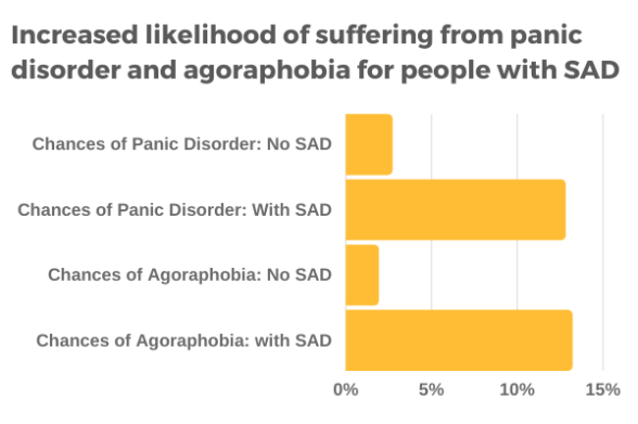 People with social anxiety disorder are more likely to suffer from panic disorder and agoraphobia compared to those without a SAD diagnosis.