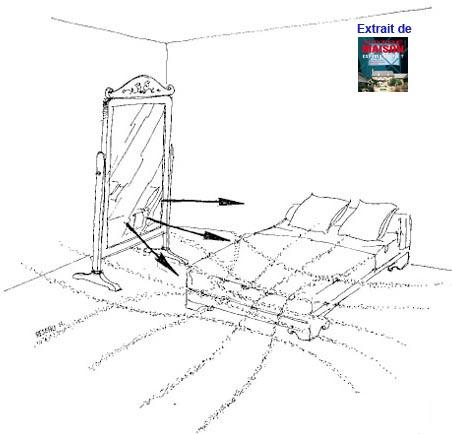 Le miroir est une antenne qui réflechit et concentre les rayonnements