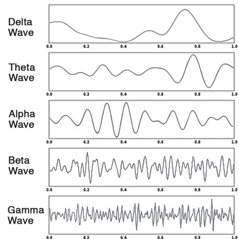 brain-wave-frequencies