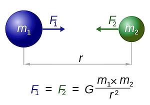 Newton's formule voor de zwaartekracht. Wiskunde in de wetenschap.