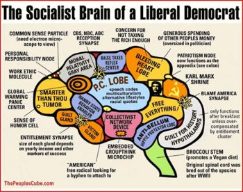 14 Evolution Of Liberalism Ideas Evolution Classical Liberalism Liberty Leading The People