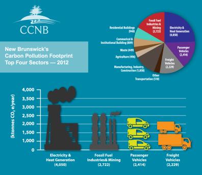 NB_Carbon_Footprint