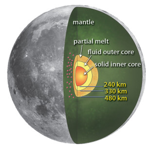 This solid and fluid core formed from the heat from the same bombardment that robbed the Moon of six percent of its orbital energy.