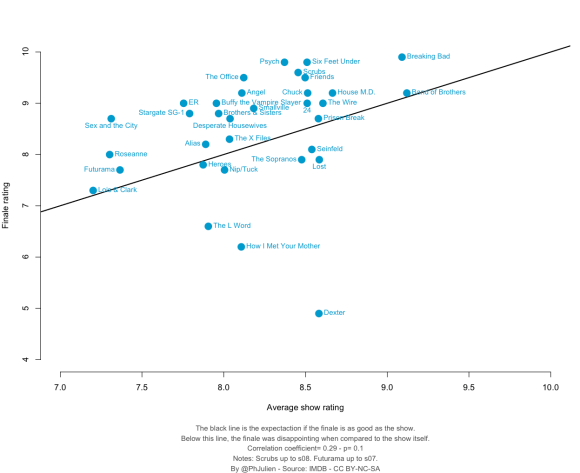 Series average ratings plotted against finale rating