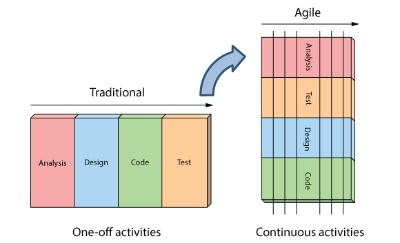 Agile v waterfall