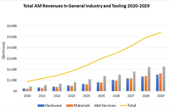 AM Revenue forecase tooling-pr