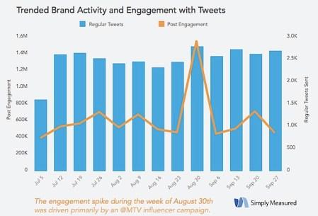 social media marketing_simply measure report