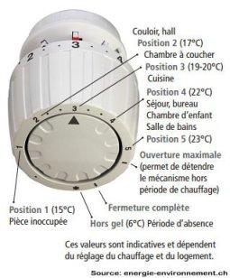 réglage du robinet thermostatique