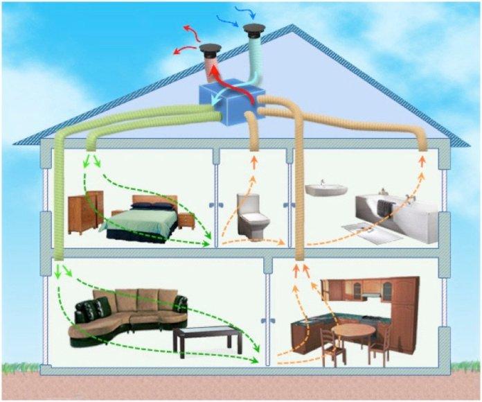 humidité et la ventilation