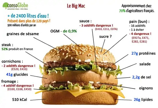 https://i1.wp.com/www.consoglobe.com/wp-content/uploads/2013/06/big-mac-composition.jpg