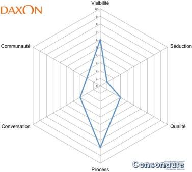 Radar Daxon
