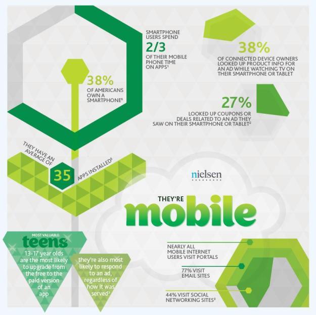 Mobile de SoLoMo